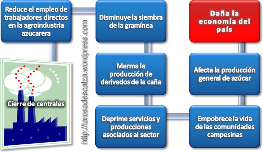 Ecuación gráfica del daño ocasionado con el cierre de las dos terceras partes de los centrales en Cuba.